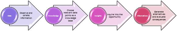 Insights process